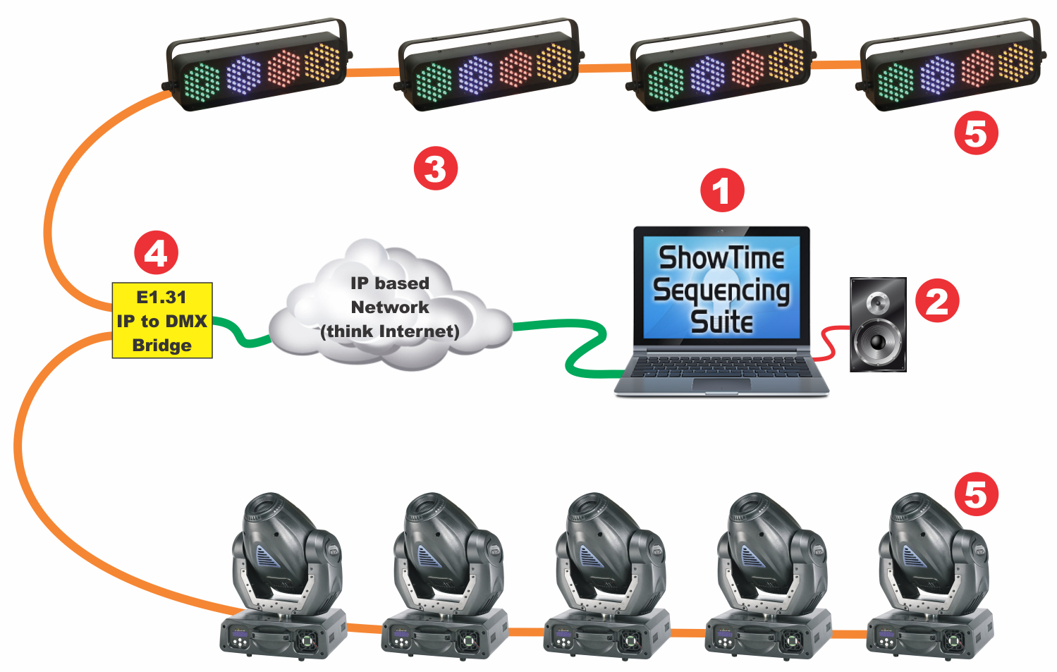 typical setups light o rama rh www1 lightorama com DMX Wiring Guide Belden 9727 Wiring-Diagram DMX