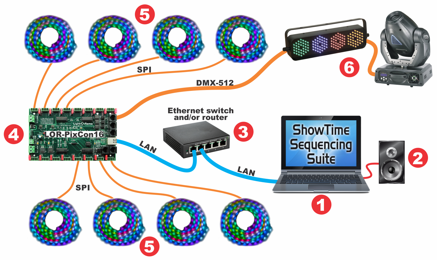 Typical Setups Light O Rama Dmx Daisy Chain Wiring Diagram Basic Layout With Lor Pixcon16 Smart Pixel Controller Using E131 Network