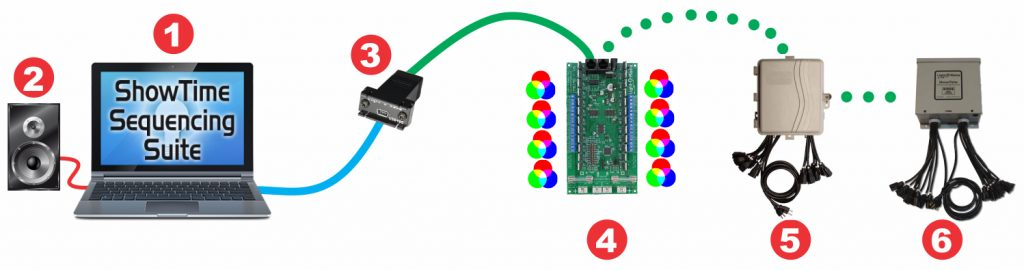 Basic layout showing CMB24D RGB dumb pixel controller