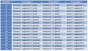 Typical 48 Channel Configuration