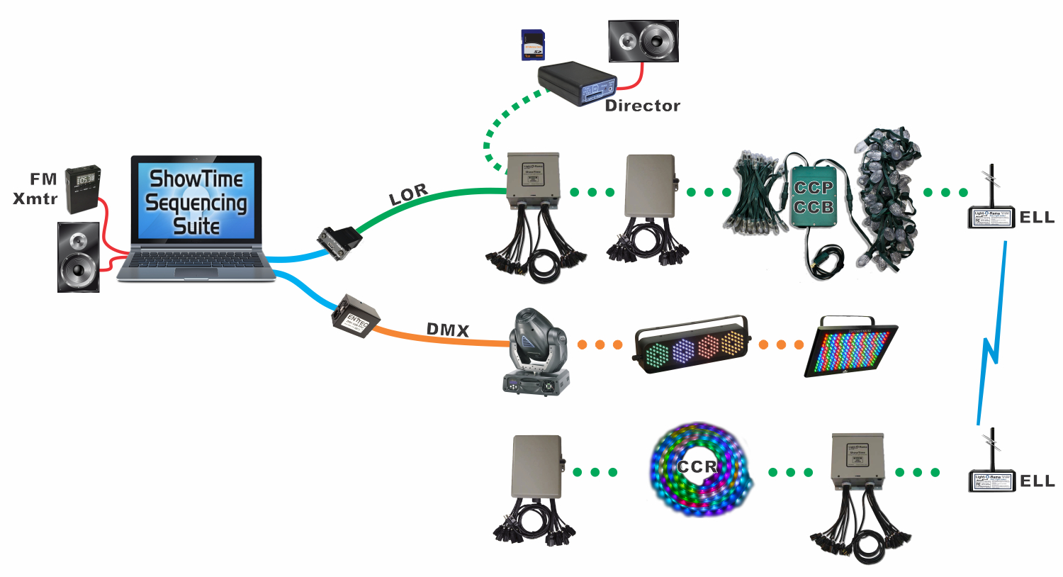 Typical Setups Light O Rama Network Data Wiring Diagram Basic Layout Showing Different Lor And Dmx 512 Networkslor