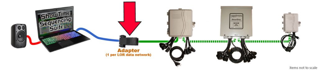 The Light-O-Rama communications adapter (USB485 is shown)