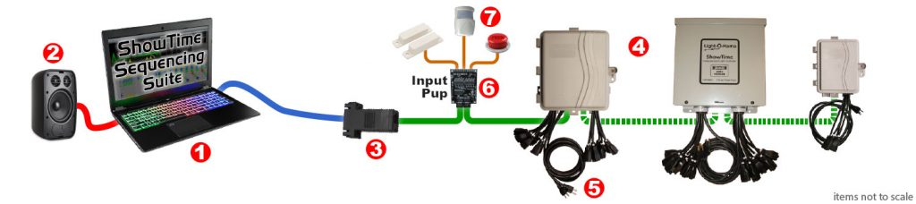 LOR-Typical Layout-InputPup