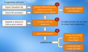 S5 sequence process